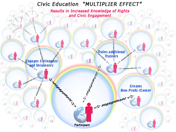 "civic education ""multiplier effect"""